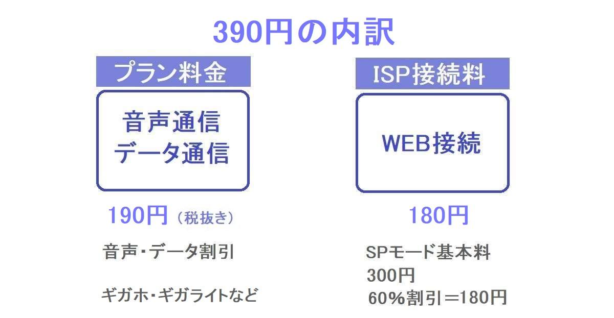 ドコモ新プラン利用時のハーティ割引内訳け(新プラン)