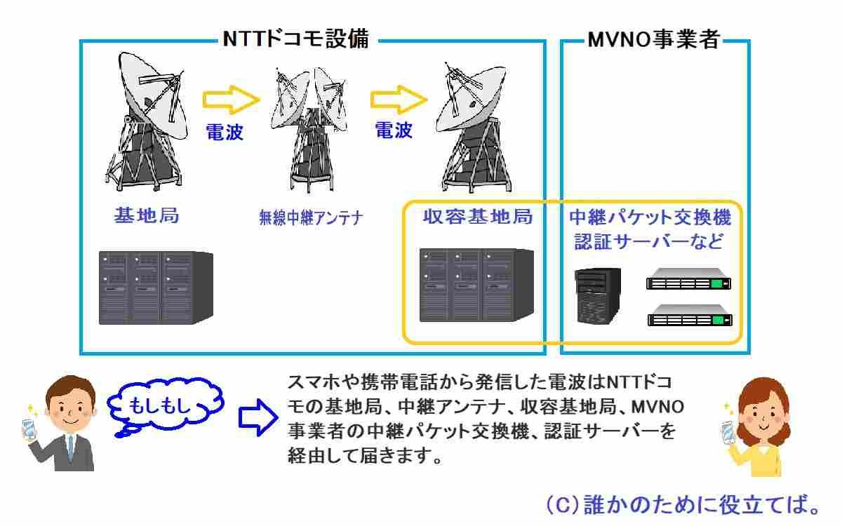 格安スマホ(MVNO事業者)の接続イメージ